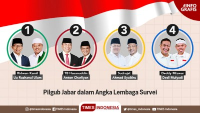 West Java Governor Election 2018, Based on Some Survey Institutions