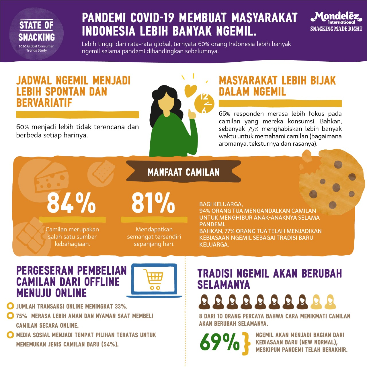 Infografis-Survei-The-State-of-Snacking-2.jpg
